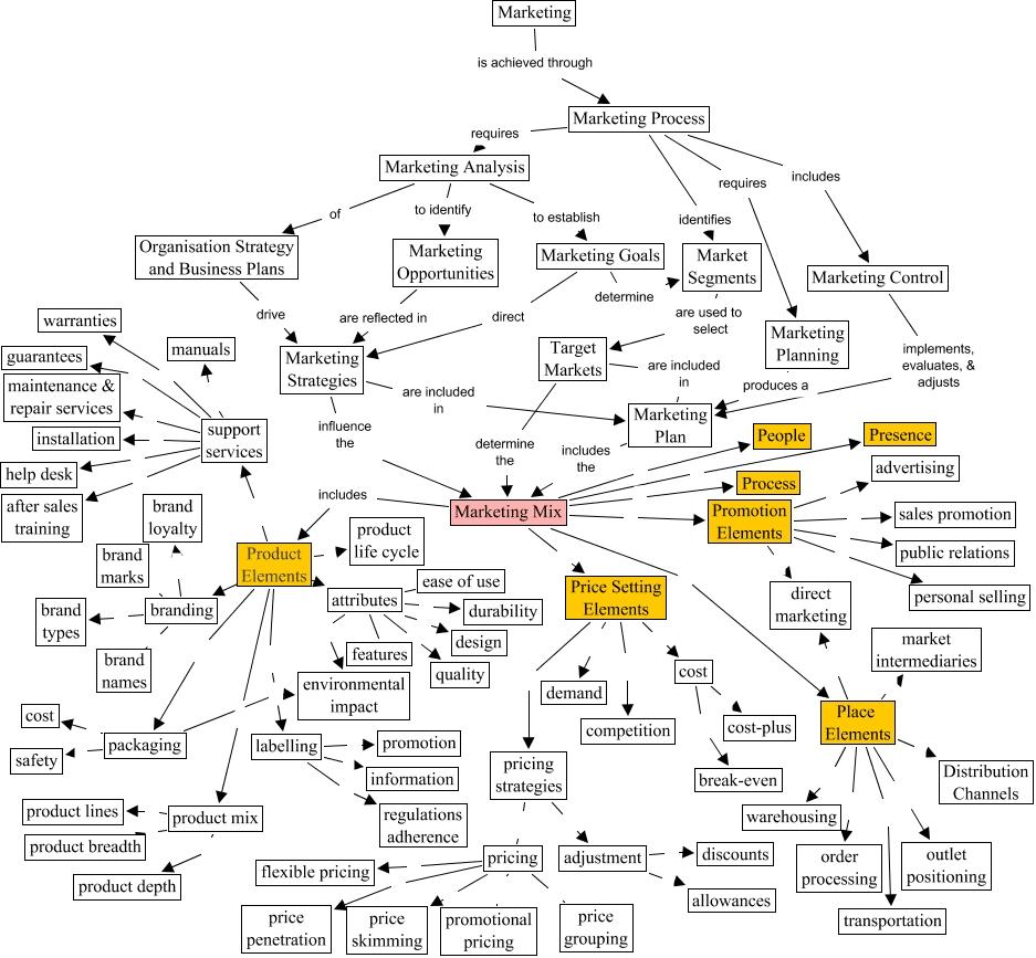 Bản đồ khái niệm trong marketing (Marketing Mix)