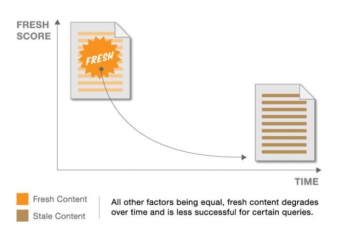 Cập nhật nội dung trang web của bạn một cách kịp thời có lợi cho người dùng