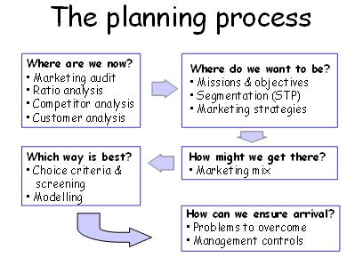 5 câu hỏi quan trọng trướcquá trình lập kế hoạch marketing