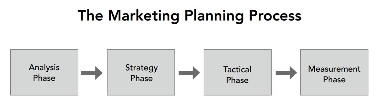 Các giai đoạn của quá trình lập kế hoạch marketing