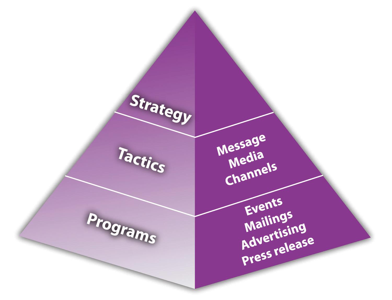 Chiến lược marketing theo mô hình Kim Tự Tháp - Tim Berry