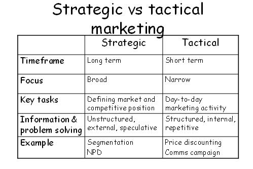 Phân biệt chiến lược và chiến thuật trong marketing