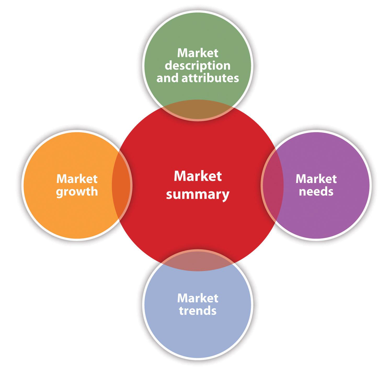 Thông tin chung về thị trường (Market summary)