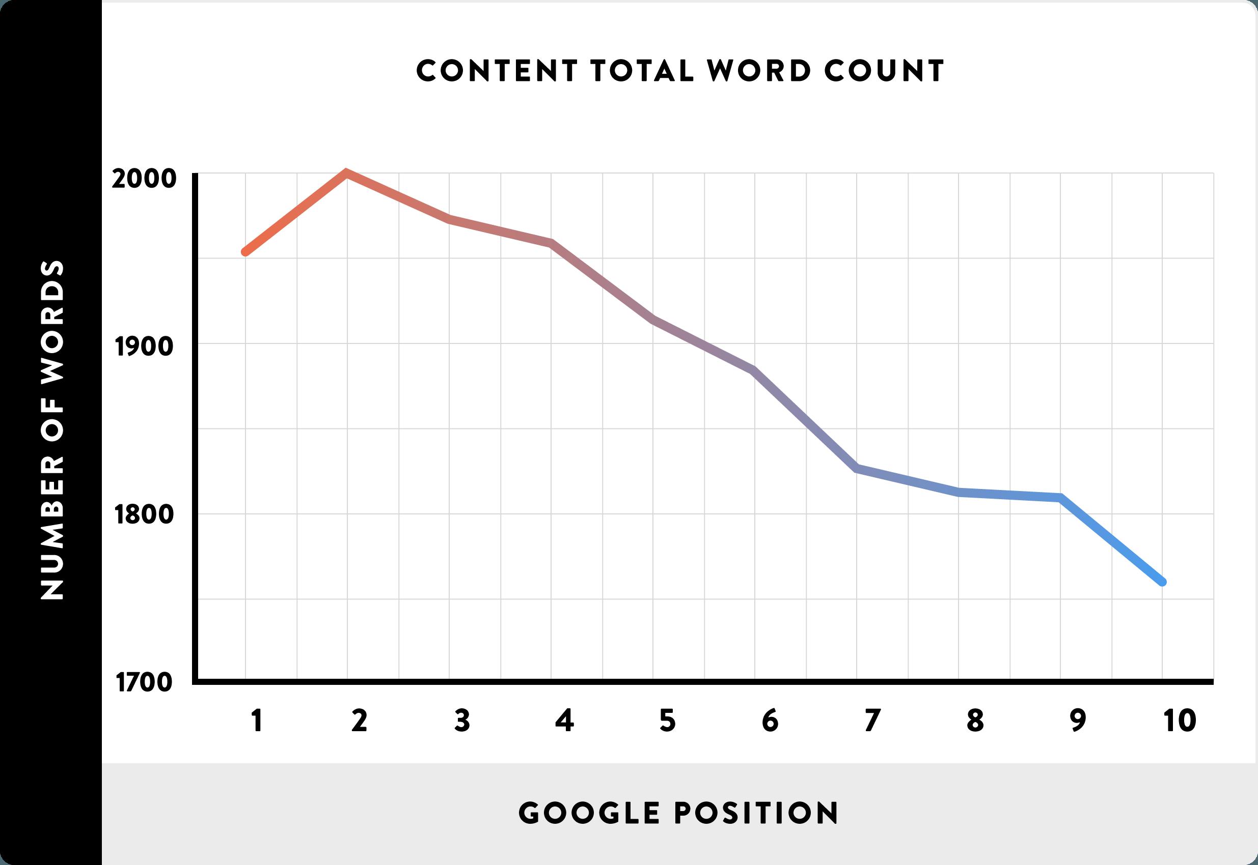 Số từ trung bình của nội dung được xếp hạng (Content length)
