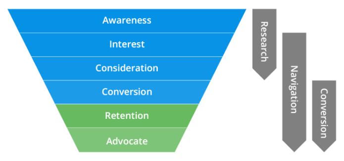 Nghiên cứu từ khóa dựa trên hành trình khách hàng và yếu tố tâm lý học