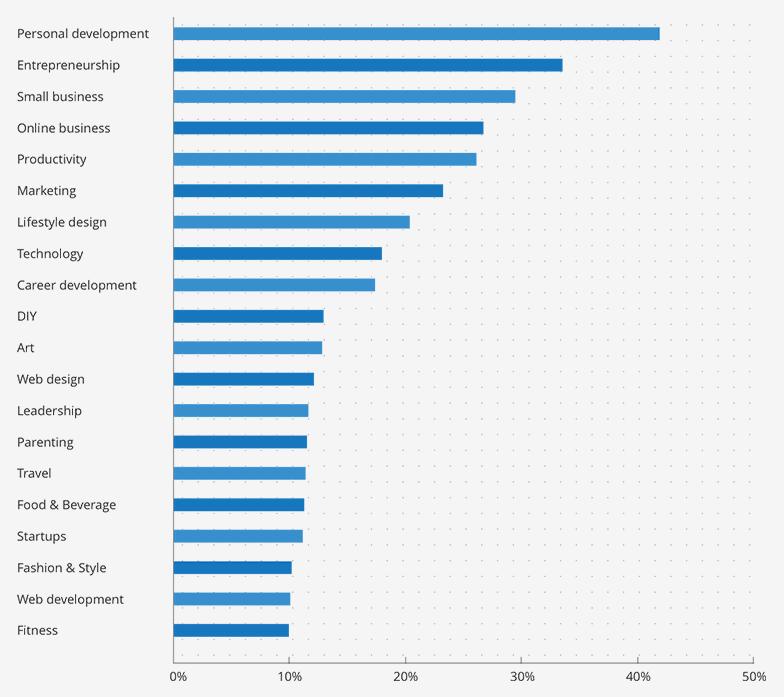 Các chủ đề blog phổ biến nhất (Convertkit Report - 2017)
