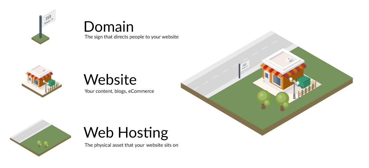 Tên miền và hosting