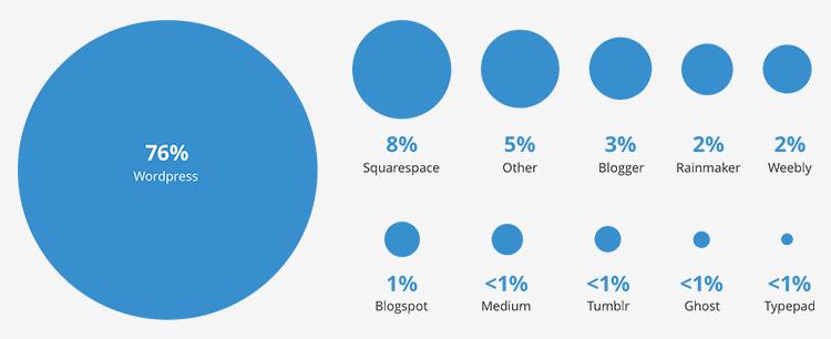 WordPress là nền tảng mã nguồn mở phổ biến nhất