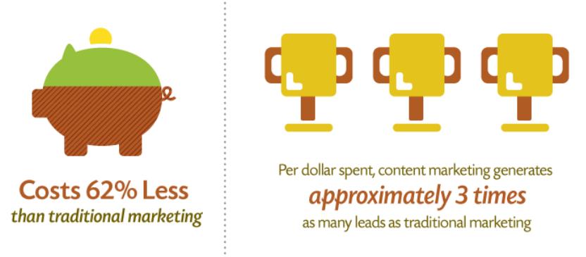 Chi phí tiếp thị nội dung thấp hơn 62% so với tiếp thị truyền thống
