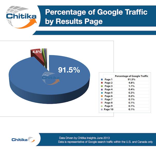 Tỷ lệ người dùng nhấp vào các trang trong kết quả tìm kiếm Google