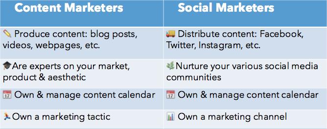 Content Marketer & Social Media Marketer
