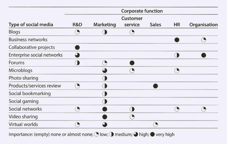 Tầm quan trọng của mỗi loại social media cho các chức năng khác nhau của công ty