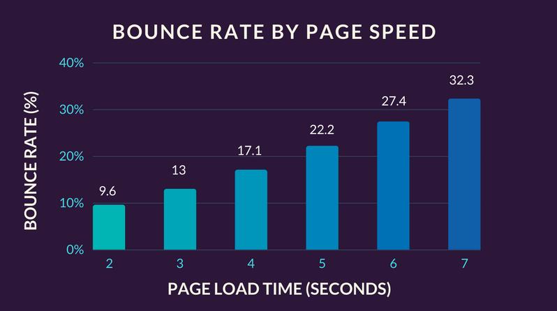 Thời gian tải trang (page load time) tác động đến tỷ lệ thoát (bounce rate)