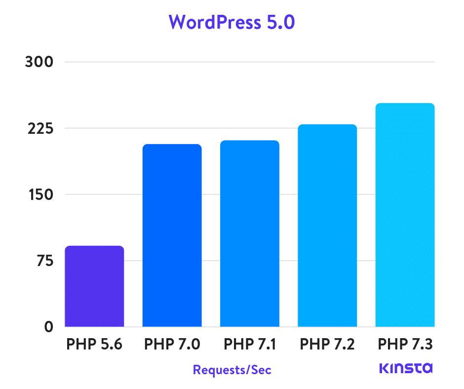Wordpress 5.0 - Điểm chuẩn PHP