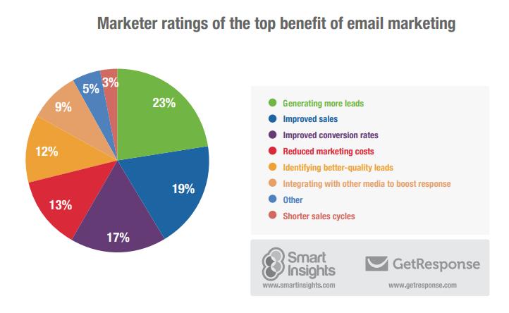 Lợi ích của email marketing