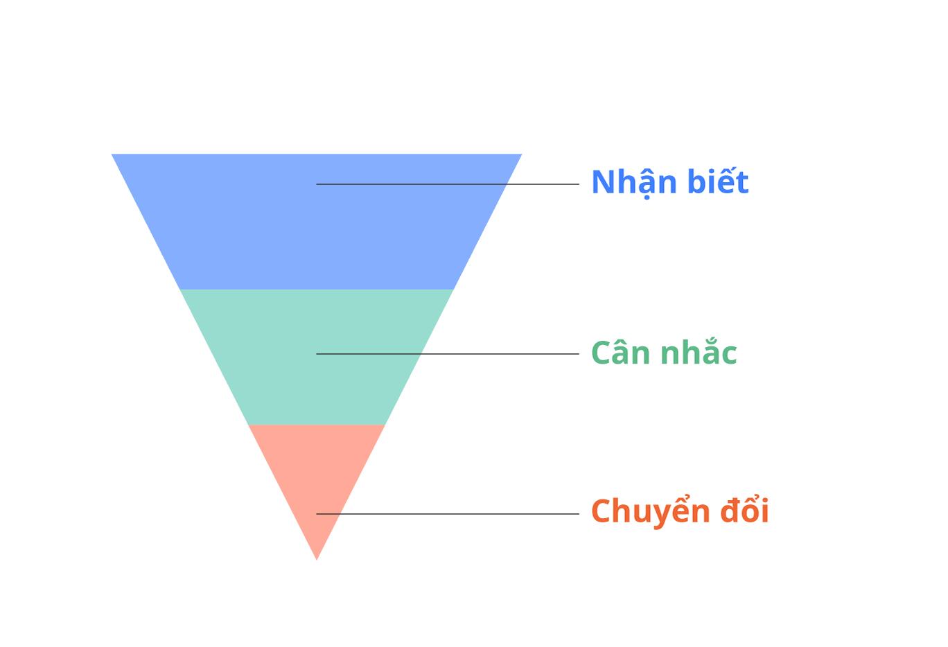Ba giai đoạn trong hành trình của khách hàng