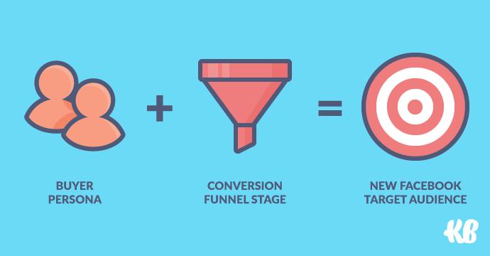Chiến lược Facebook Ads