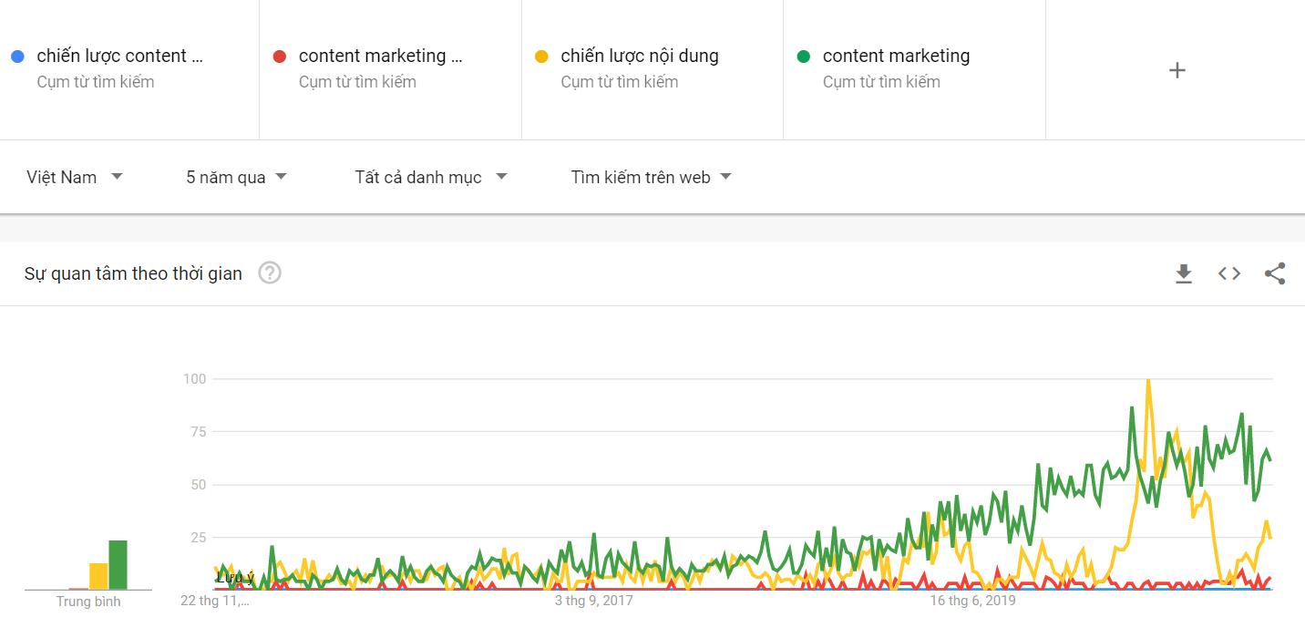 Mức độ quan tâm về chiến lược content marketing