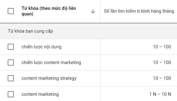 Số lượt tìm kiếm hàng tháng về chiến lược content marketing