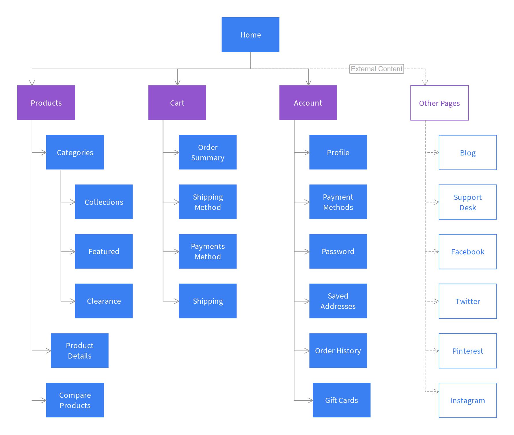 Ecommerce shop sitemap template