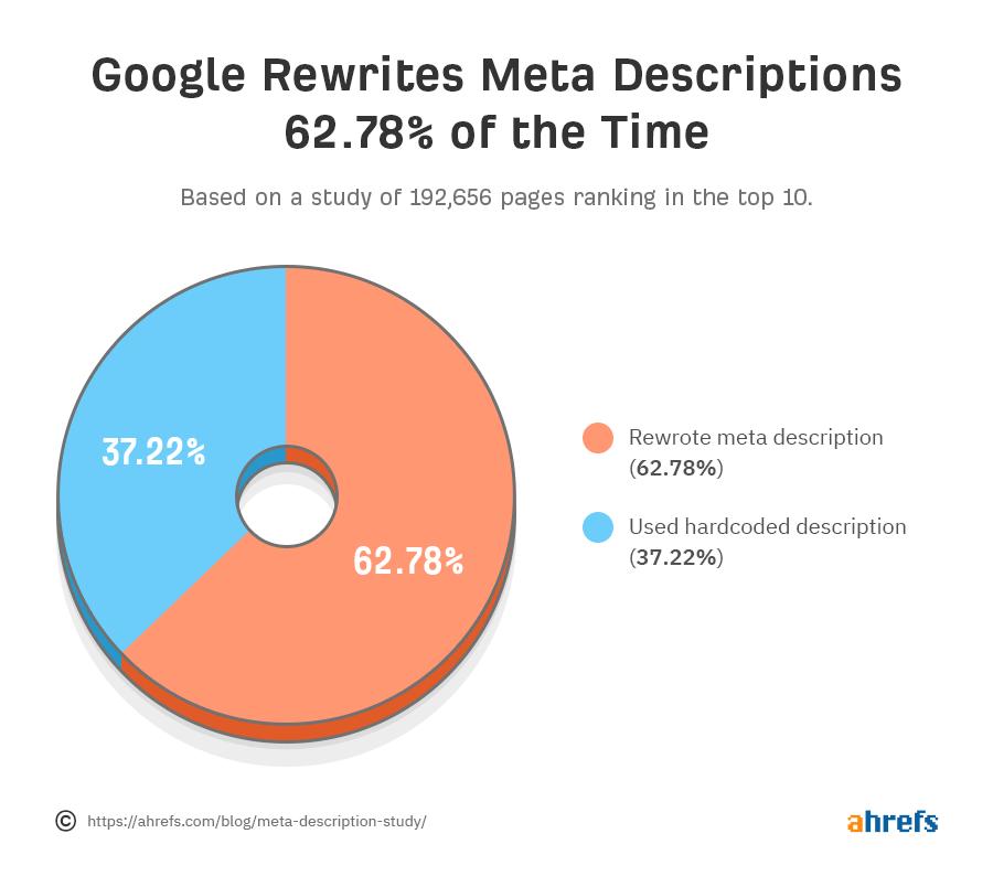 Google viết lại các mô tả meta cho phần lớn các kết quả tìm kiếm