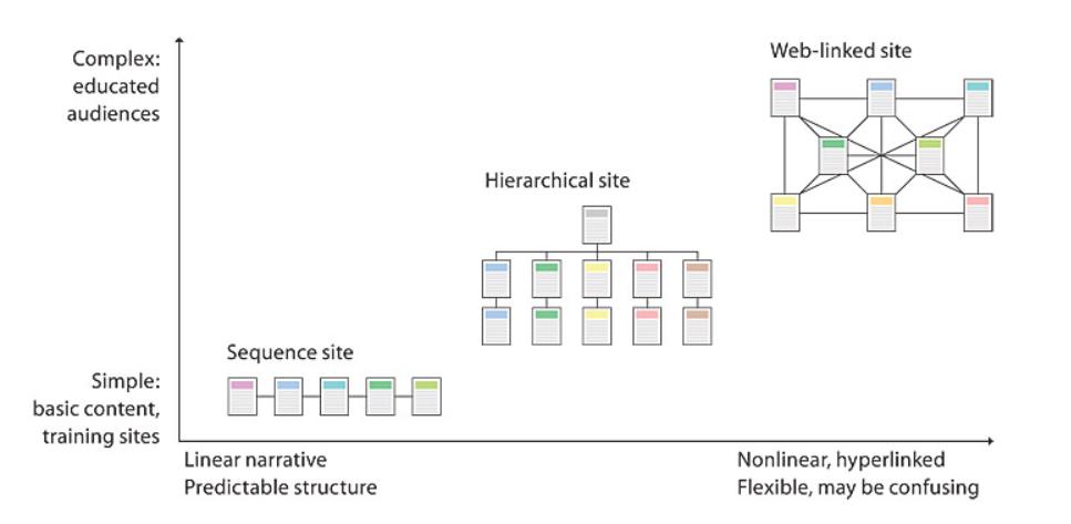 Chọn cấu trúc trang web phù hợp cho đối tượng và nội dung của bạn