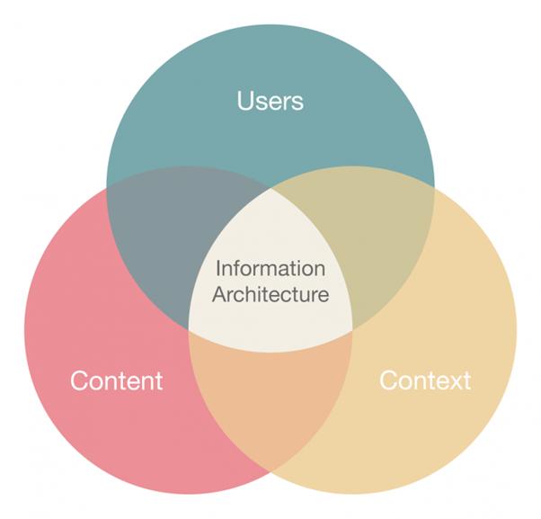 Kiến trúc thông tin